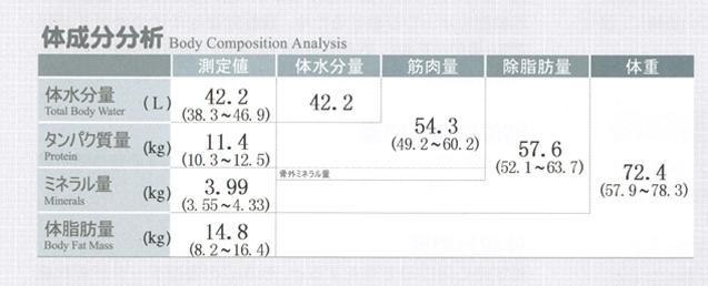 インボディ470体成分分析
