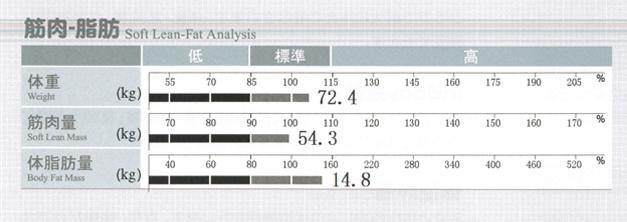 インボディ470筋肉量 脂肪量