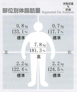 インボディ470肥満指数